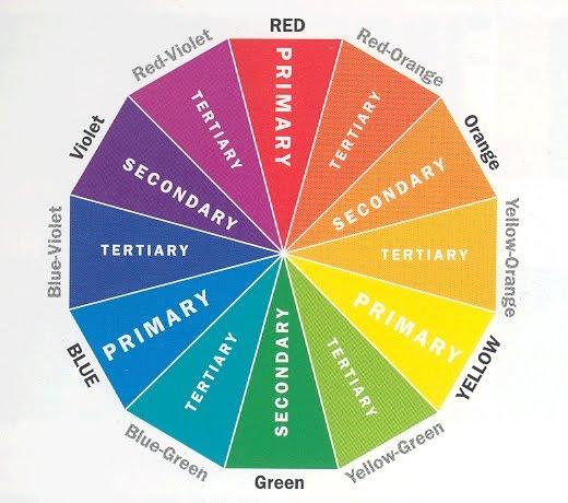 scegliere il colore dell'ombretto