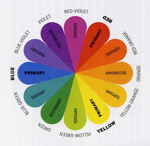 Tabella Colori Primari Secondari